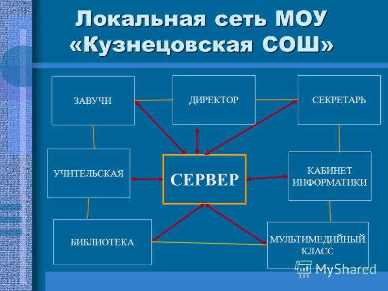 Локальная сеть МОУ «Кузнецовская СОШ» УЧИТЕЛЬСКАЯ ЗАВУЧИ КАБИНЕТ ИНФОРМАТИКИ ДИРЕКТОР БИБЛИОТЕКА МУЛЬТИМЕДИЙНЫЙ КЛАСС СЕКРЕТАРЬ СЕРВЕР