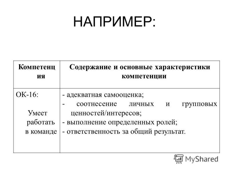 НАПРИМЕР: Компетенц ия Содержание и основные характеристики компетенции ОК-16: Умеет работать в команде - адекватная самооценка; - соотнесение личных и групповых ценностей/интересов; - выполнение определенных ролей; - ответственность за общий результ