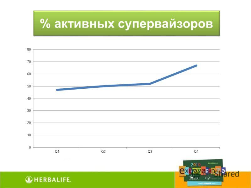 % активных супервайзоров