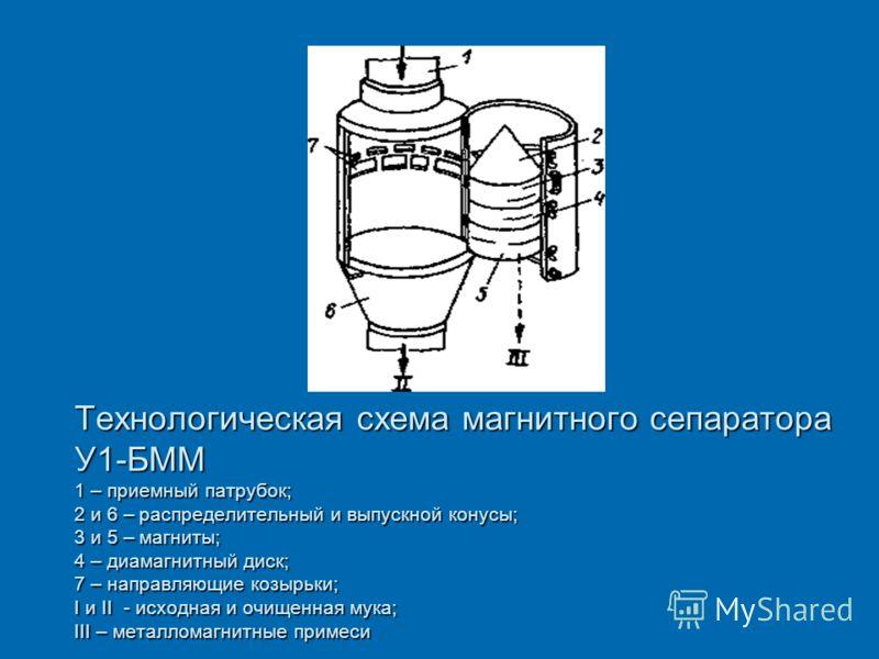 Технологическая схема магнитного сепаратора У1-БММ 1 – приемный патрубок; 2 и 6 – распределительный и выпускной конусы; 3 и 5 – магниты; 4 – диамагнитный диск; 7 – направляющие козырьки; I и II - исходная и очищенная мука; III – металломагнитные прим