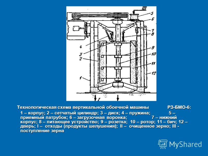 Технологическая схема вертикальной обоечной машины РЗ-БМО-6: 1 – корпус; 2 – сетчатый цилиндр; 3 – диск; 4 – пружина; 5 – приемный патрубок; 6 – загрузочная воронка; 7 – нижний корпус; 8 – питающее устройство; 9 – розетка; 10 – ротор; 11 – бич; 12 –
