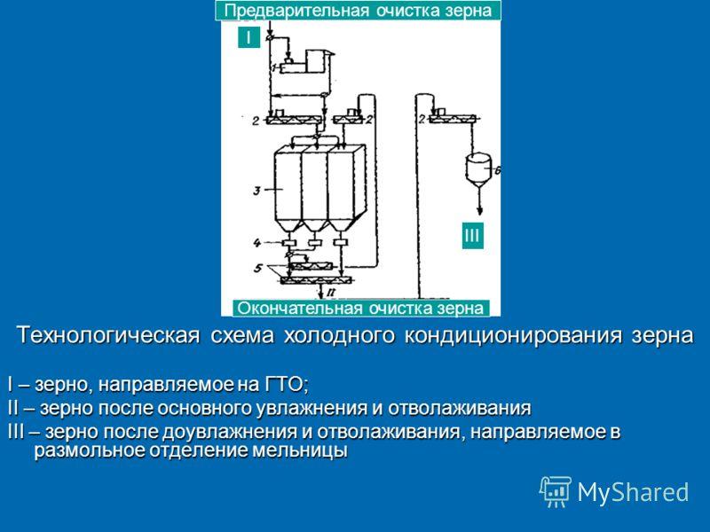 Технологическая схема холодного кондиционирования зерна I – зерно, направляемое на ГТО; II – зерно после основного увлажнения и отволаживания III – зерно после доувлажнения и отволаживания, направляемое в размольное отделение мельницы Предварительная