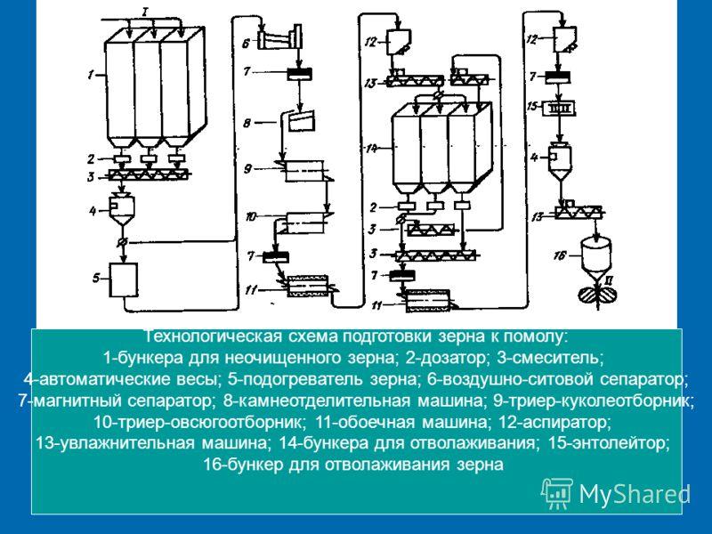 Технологическая схема подготовки зерна к помолу: 1-бункера для неочищенного зерна; 2-дозатор; 3-смеситель; 4-автоматические весы; 5-подогреватель зерна; 6-воздушно-ситовой сепаратор; 7-магнитный сепаратор; 8-камнеотделительная машина; 9-триер-куколео