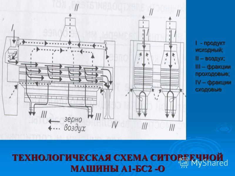 ТЕХНОЛОГИЧЕСКАЯ СХЕМА СИТОВЕЕЧНОЙ МАШИНЫ А1-БС2 -О I - продукт исходный; II – воздух; III – фракции проходовые; IV – фракции сходовые