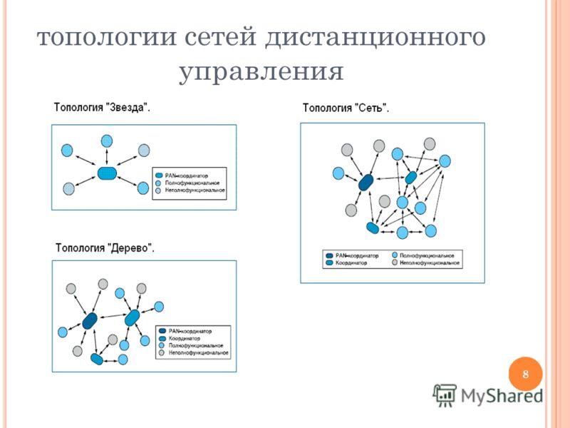 8 топологии сетей дистанционного управления