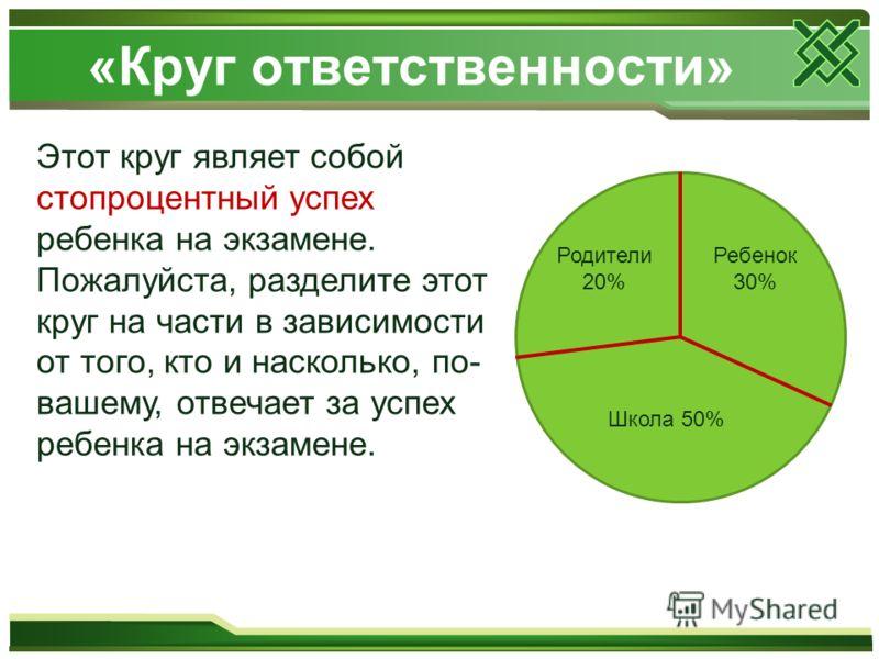 «Круг ответственности» Этот круг являет собой стопроцентный успех ребенка на экзамене. Пожалуйста, разделите этот круг на части в зависимости от того, кто и насколько, по- вашему, отвечает за успех ребенка на экзамене. Родители 20% Школа 50% Ребенок