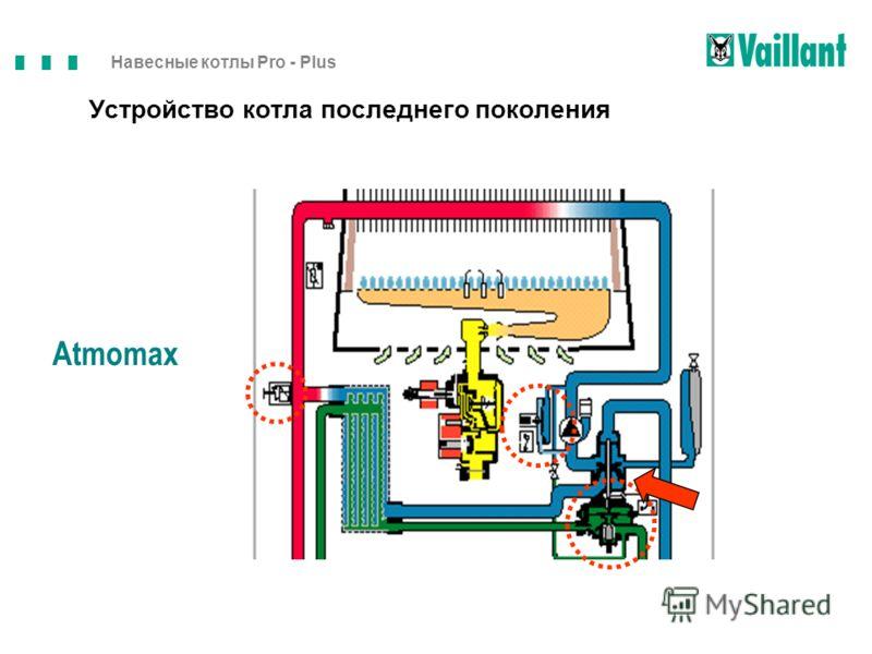 Навесные котлы Pro - Plus Устройство котла последнего поколения Atmomax