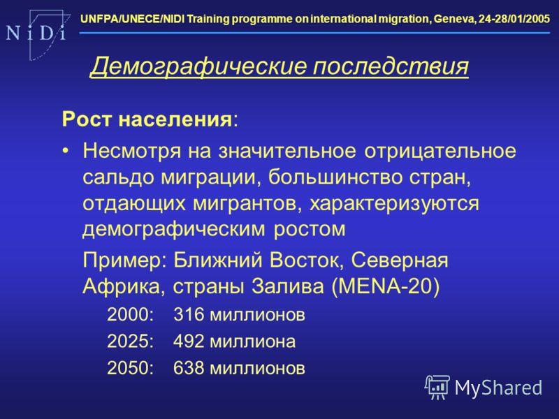 UNFPA/UNECE/NIDI Training programme on international migration, Geneva, 24-28/01/2005 Демографические последствия Рост населения: Несмотря на значительное отрицательное сальдо миграции, большинство стран, отдающих мигрантов, характеризуются демографи