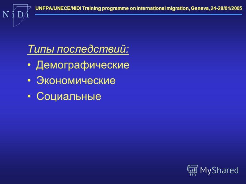 UNFPA/UNECE/NIDI Training programme on international migration, Geneva, 24-28/01/2005 Типы последствий: Демографические Экономические Социальные