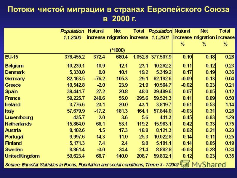 Потоки чистой миграции в странах Европейского Союза в 2000 г.