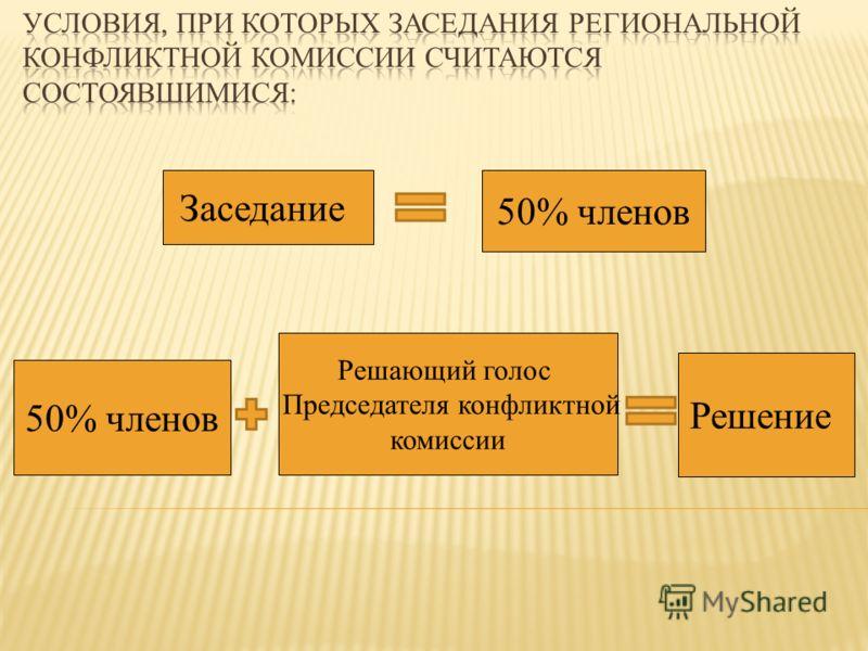 Заседание 50% членов Решение 50% членов Решающий голос Председателя конфликтной комиссии