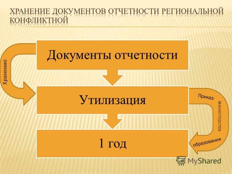 Хранение министерства Приказ образования 1 год Утилизация Документы отчетности