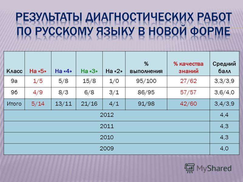 КлассНа «5»На «4»На «3»На «2» % выполнения % качества знаний Средний балл 9а1/55/815/81/095/10027/623,3/3,9 9б4/98/36/83/186/9557/573,6/4,0 Итого5/1413/1121/164/191/9842/603,4/3,9 20124,4 20114,3 20104,3 20094,0