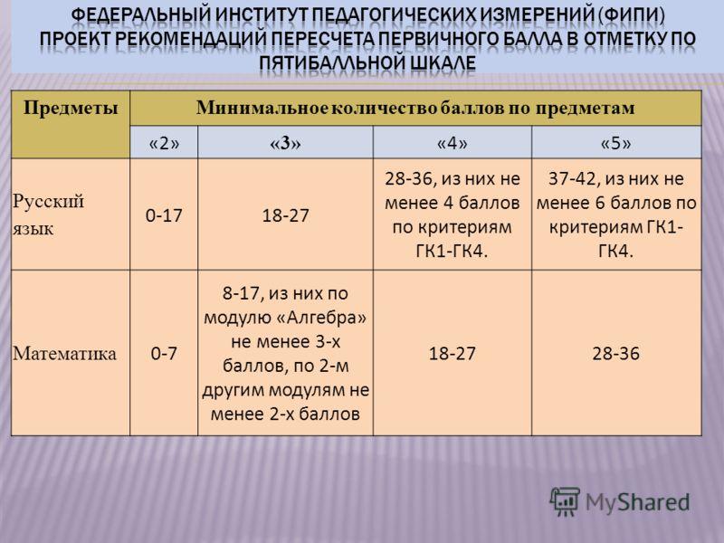 ПредметыМинимальное количество баллов по предметам «2» «3» «4»«5» Русский язык 0-1718-27 28-36, из них не менее 4 баллов по критериям ГК1-ГК4. 37-42, из них не менее 6 баллов по критериям ГК1- ГК4. Математика 0-7 8-17, из них по модулю «Алгебра» не м