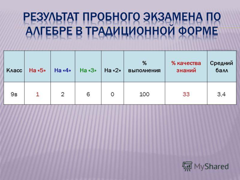 КлассНа «5»На «4»На «3»На «2» % выполнения % качества знаний Средний балл 9в1260100333,4