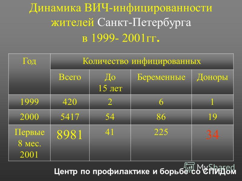 Динамика ВИЧ-инфицированности жителей Санкт-Петербурга в 1999- 2001гг. ГодКоличество инфицированных ВсегоДо 15 лет БеременныеДоноры 1999420261 20005417548619 Первые 8 мес. 2001 8981 41225 34 Центр по профилактике и борьбе со СПИДом