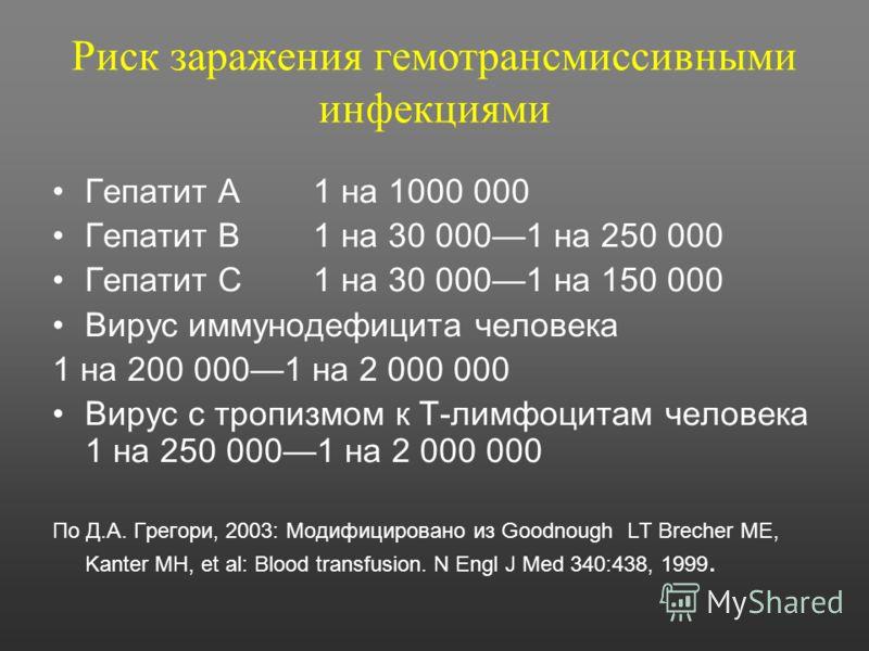 Риск заражения гемотрансмиссивными инфекциями Гепатит А1 на 1000 000 Гепатит В1 на 30 0001 на 250 000 Гепатит С1 на 30 0001 на 150 000 Вирус иммунодефицита человека 1 на 200 0001 на 2 000 000 Вирус с тропизмом к Т-лимфоцитам человека 1 на 250 0001 на