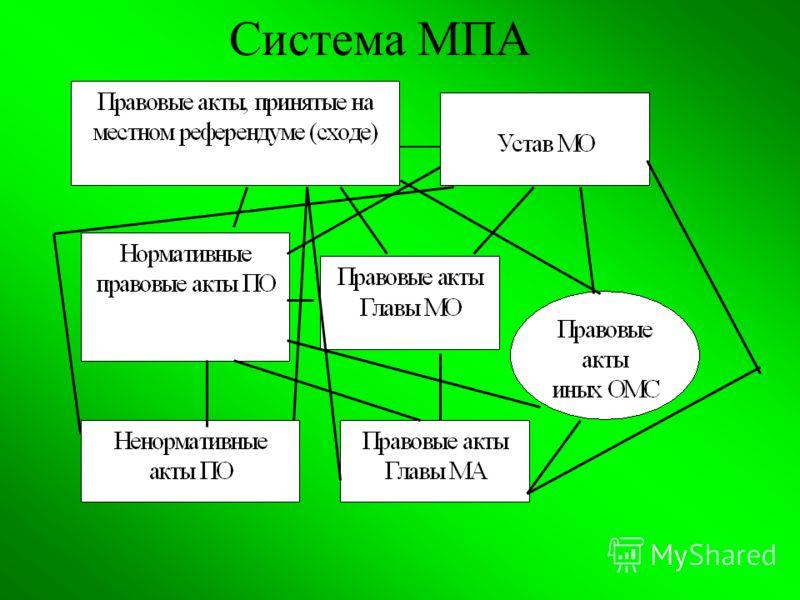 Система МПА