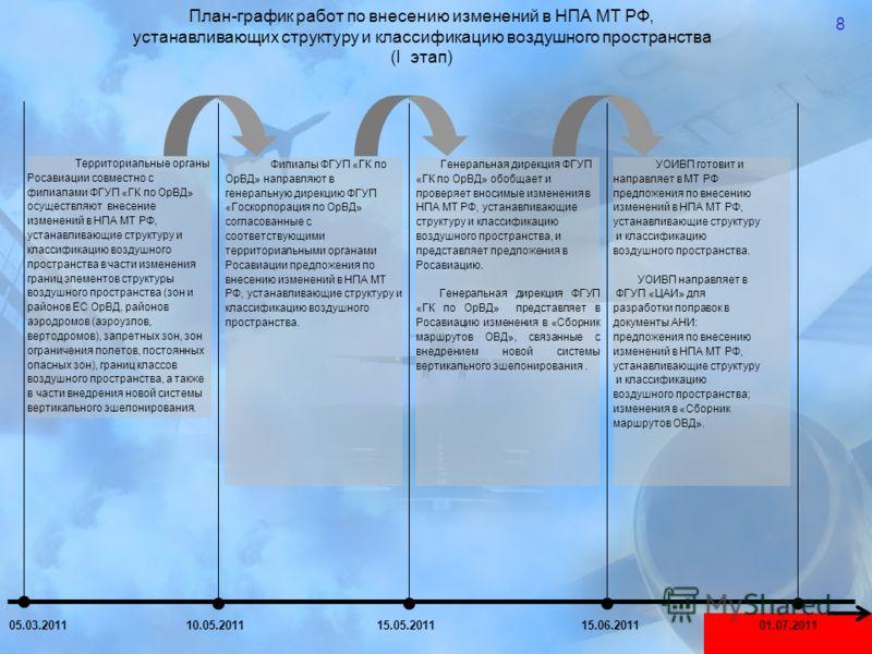 8 План-график работ по внесению изменений в НПА МТ РФ, устанавливающих структуру и классификацию воздушного пространства (I этап) Территориальные органы Росавиации совместно с филиалами ФГУП «ГК по ОрВД» осуществляют внесение изменений в НПА МТ РФ, у