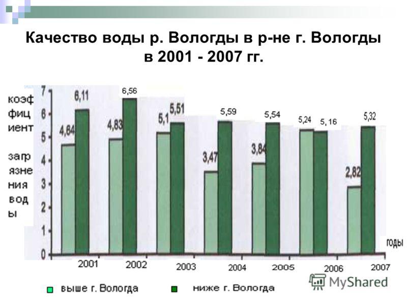 Качество воды р. Вологды в р-не г. Вологды в 2001 - 2007 гг.