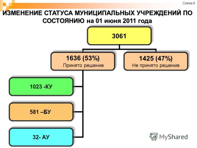 ИЗМЕНЕНИЕ СТАТУСА МУНИЦИПАЛЬНЫХ УЧРЕЖДЕНИЙ ПО СОСТОЯНИЮ на 01 июня 2011 года 3061 1636 (53%) Принято решение 1023 -КУ 581 –БУ 32- АУ 1425 (47%) Не принято решение Схема 9