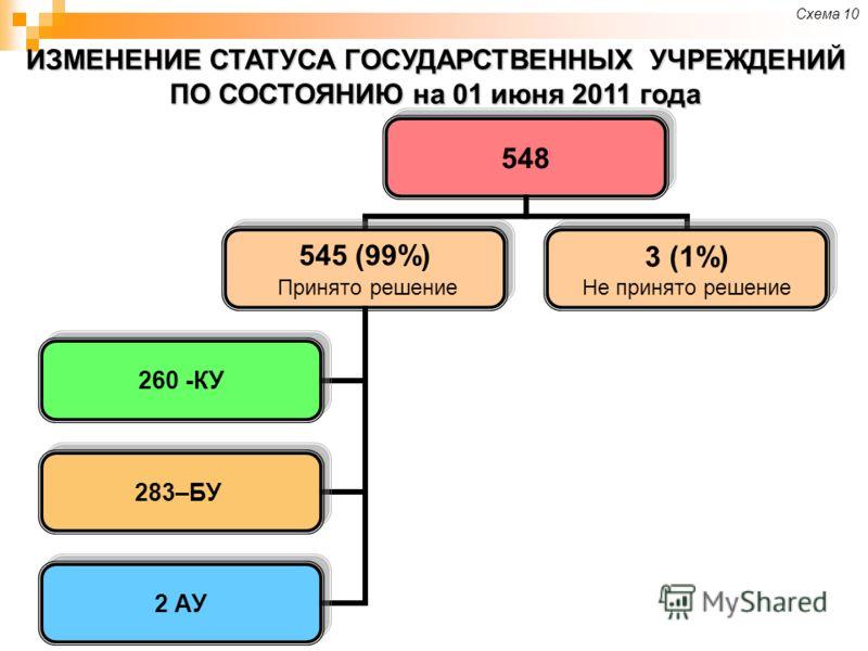 ИЗМЕНЕНИЕ СТАТУСА ГОСУДАРСТВЕННЫХ УЧРЕЖДЕНИЙ ПО СОСТОЯНИЮ на 01 июня 2011 года 548 545 (99%) Принято решение 260 -КУ 283–БУ 2 АУ 3 (1%) Не принято решение Схема 10