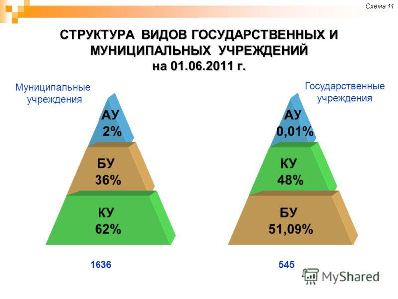 СТРУКТУРА ВИДОВ ГОСУДАРСТВЕННЫХ И МУНИЦИПАЛЬНЫХ УЧРЕЖДЕНИЙ на 01.06.2011 г. АУ 2% БУ 36% КУ 62% Муниципальные учреждения 545 АУ 0,01% КУ 48% БУ 51,09% Государственные учреждения 1636 Схема 11