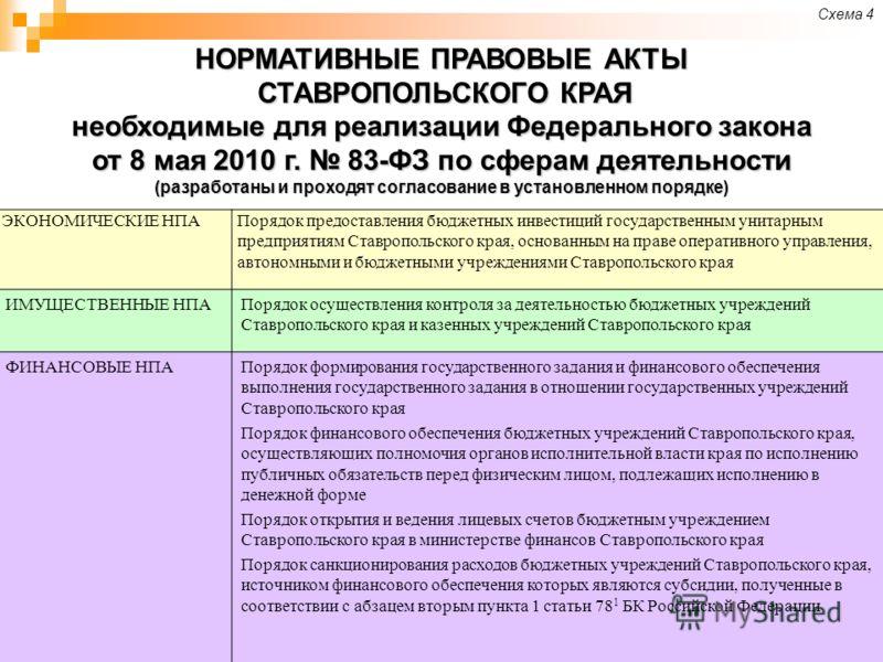 НОРМАТИВНЫЕ ПРАВОВЫЕ АКТЫ СТАВРОПОЛЬСКОГО КРАЯ необходимые для реализации Федерального закона от 8 мая 2010 г. 83-ФЗ по сферам деятельности (разработаны и проходят согласование в установленном порядке) Схема 4 ЭКОНОМИЧЕСКИЕ НПАПорядок предоставления