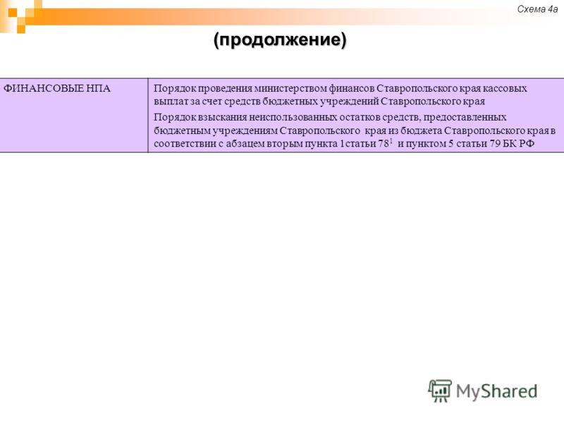 (продолжение) Схема 4а ФИНАНСОВЫЕ НПАПорядок проведения министерством финансов Ставропольского края кассовых выплат за счет средств бюджетных учреждений Ставропольского края Порядок взыскания неиспользованных остатков средств, предоставленных бюджетн
