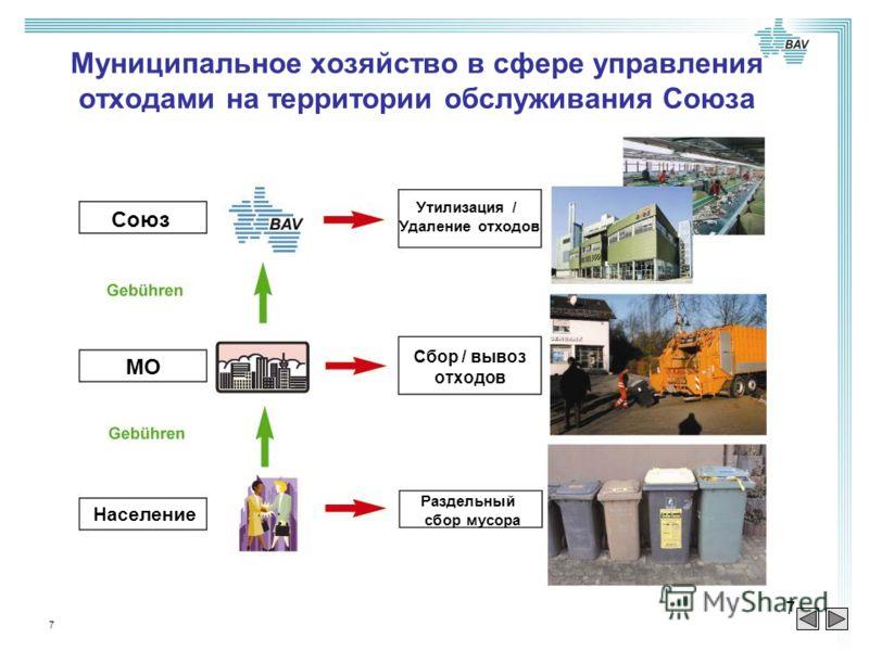 7 7 Муниципальное хозяйство в сфере управления отходами на территории обслуживания Союза Союз МО Население Утилизация / Удаление отходов Сбор / вывоз отходов Раздельный сбор мусора