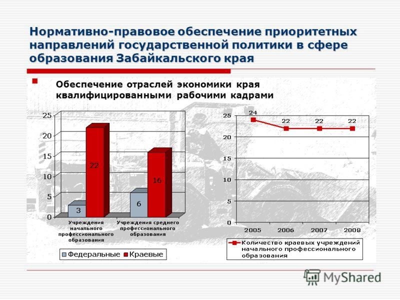 Нормативно-правовое обеспечение приоритетных направлений государственной политики в сфере образования Забайкальского края Обеспечение отраслей экономики края квалифицированными рабочими кадрами