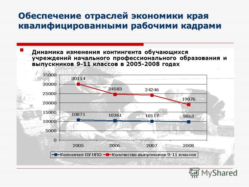 Динамика изменения контингента обучающихся учреждений начального профессионального образования и выпускников 9-11 классов в 2005-2008 годах