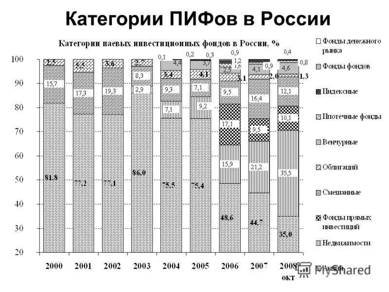 Категории ПИФов в России