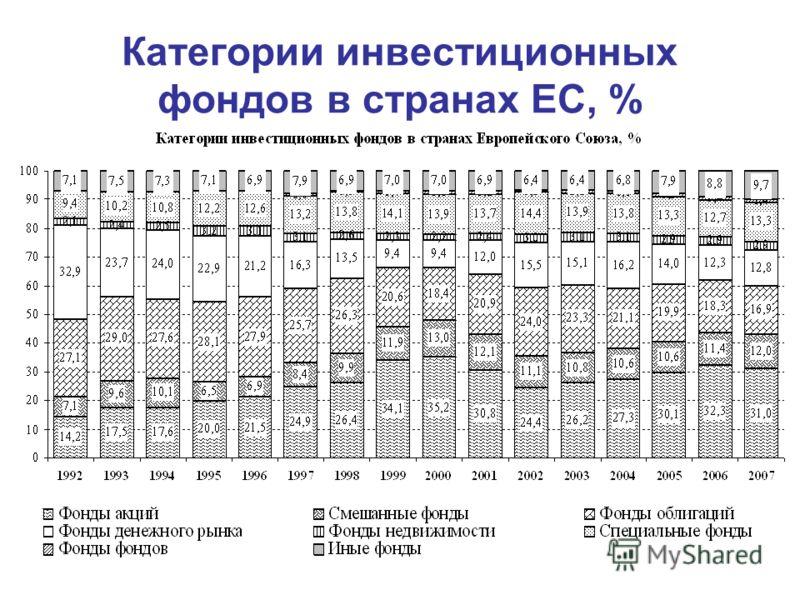 Категории инвестиционных фондов в странах ЕС, %