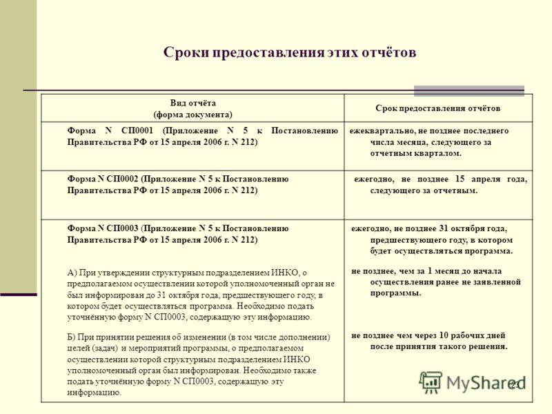 23 Сроки предоставления этих отчётов Вид отчёта (форма документа) Срок предоставления отчётов Форма N СП0001 (Приложение N 5 к Постановлению Правительства РФ от 15 апреля 2006 г. N 212) ежеквартально, не позднее последнего числа месяца, следующего за