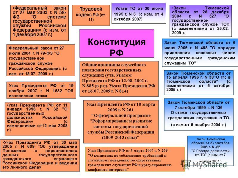 Конституция РФ Закон Тюменской области от 28 декабря 2004 г. N 327