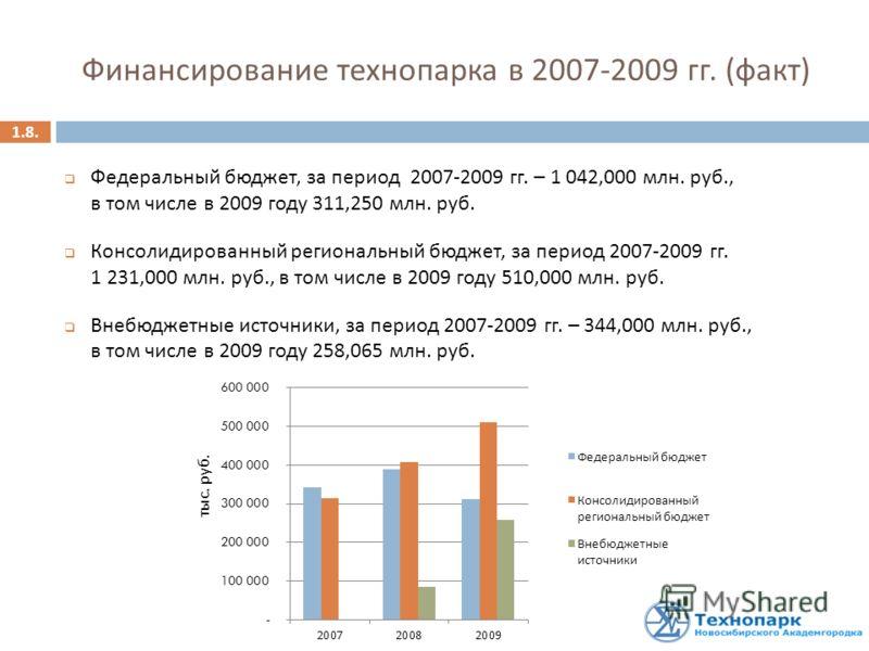 1.8. Финансирование технопарка в 2007-2009 гг. ( факт ) Федеральный бюджет, за период 2007-2009 гг. – 1 042,000 млн. руб., в том числе в 2009 году 311,250 млн. руб. Консолидированный региональный бюджет, за период 2007-2009 гг. 1 231,000 млн. руб., в