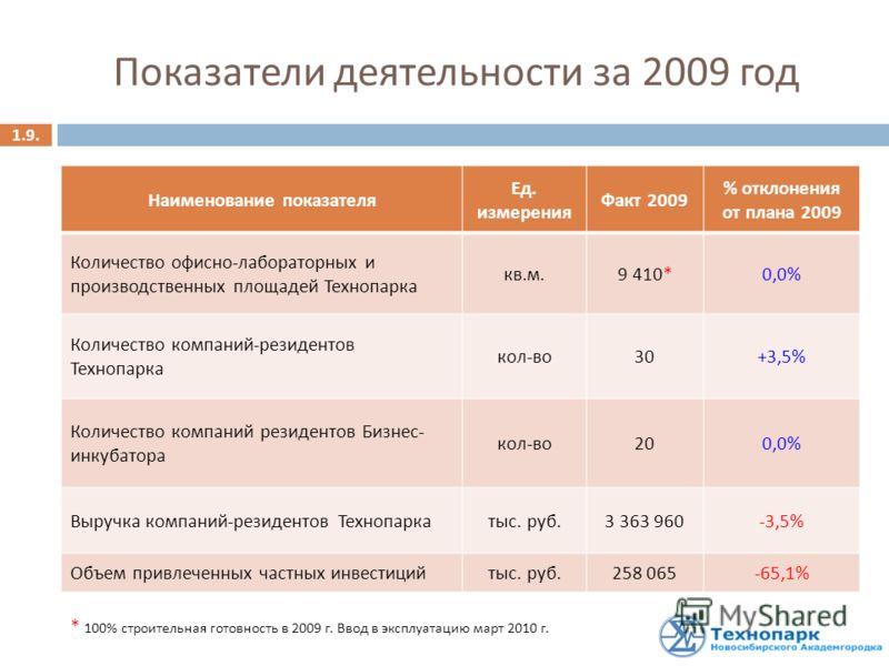 Показатели деятельности за 2009 год Наименование показателя Ед. измерения Факт 2009 % отклонения от плана 2009 Количество офисно - лабораторных и производственных площадей Технопарка кв. м. 9 410*0,0% Количество компаний - резидентов Технопарка кол -