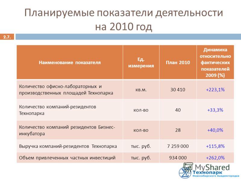 Планируемые показатели деятельности на 2010 год Наименование показателя Ед. измерения План 2010 Динамика относительно фактических показателей 2009 (%) Количество офисно - лабораторных и производственных площадей Технопарка кв. м. 30 410+223,1% Количе