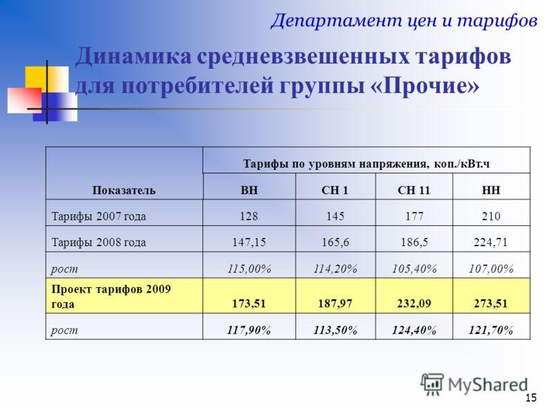 15 Динамика средневзвешенных тарифов для потребителей группы «Прочие» Департамент цен и тарифов Показатель Тарифы по уровням напряжения, коп./кВт.ч ВНСН 1СН 11НН Тарифы 2007 года128145177210 Тарифы 2008 года147,15165,6186,5224,71 рост115,00%114,20%10