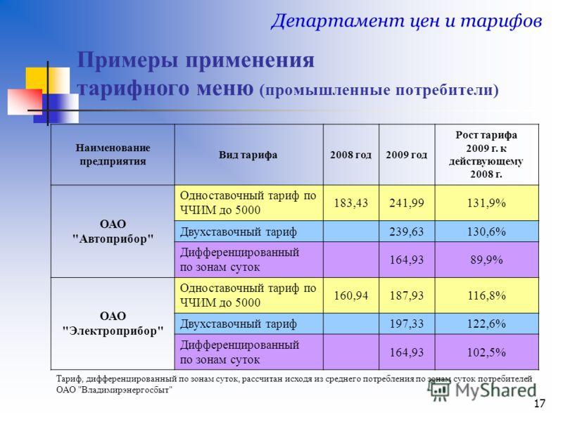 17 Примеры применения тарифного меню (промышленные потребители) Департамент цен и тарифов Наименование предприятия Вид тарифа2008 год2009 год Рост тарифа 2009 г. к действующему 2008 г. ОАО