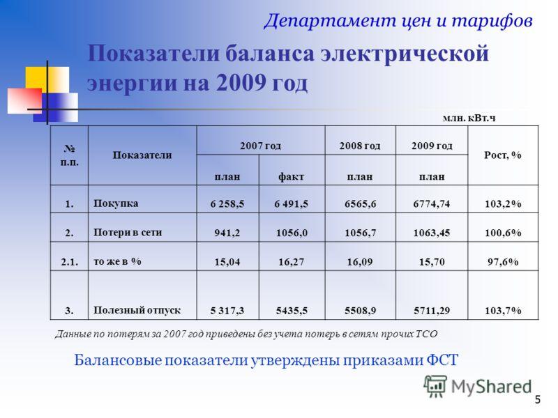 5 Показатели баланса электрической энергии на 2009 год Департамент цен и тарифов Балансовые показатели утверждены приказами ФСТ п.п. Показатели 2007 год2008 год2009 год Рост, % планфактплан 1.Покупка6 258,56 491,56565,66774,74103,2% 2.Потери в сети94