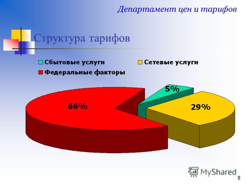 8 Структура тарифов Департамент цен и тарифов