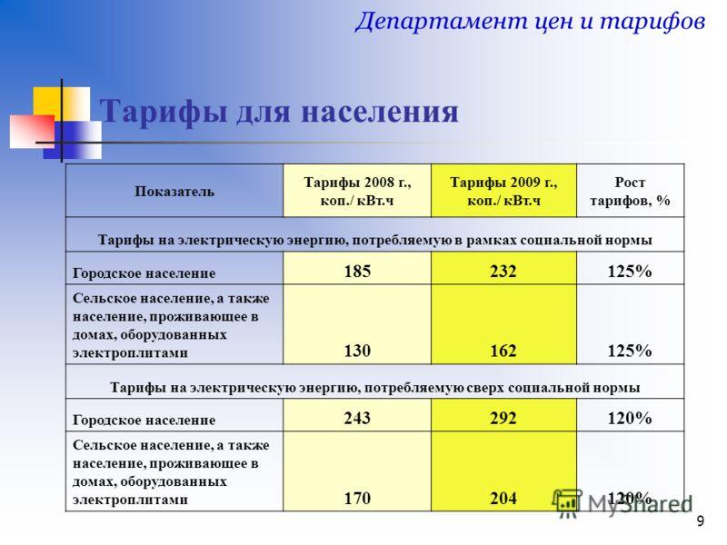 9 Тарифы для населения Департамент цен и тарифов Показатель Тарифы 2008 г., коп./ кВт.ч Тарифы 2009 г., коп./ кВт.ч Рост тарифов, % Тарифы на электрическую энергию, потребляемую в рамках социальной нормы Городское население 185232125% Сельское населе