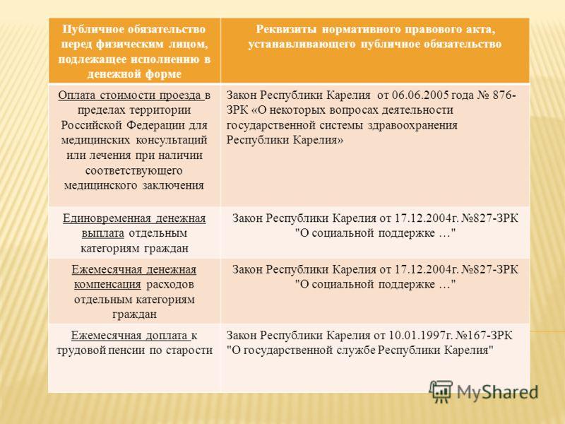 Публичное обязательство перед физическим лицом, подлежащее исполнению в денежной форме Реквизиты нормативного правового акта, устанавливающего публичное обязательство Оплата стоимости проезда в пределах территории Российской Федерации для медицинских