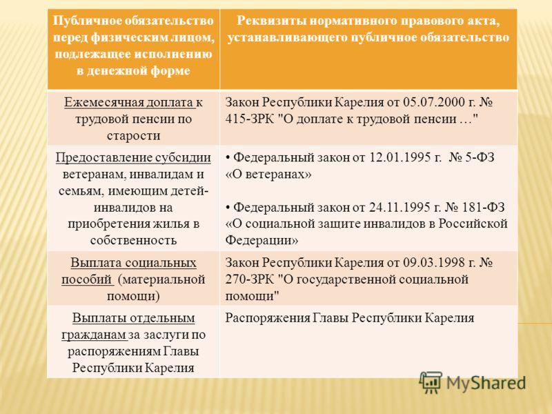 Публичное обязательство перед физическим лицом, подлежащее исполнению в денежной форме Реквизиты нормативного правового акта, устанавливающего публичное обязательство Ежемесячная доплата к трудовой пенсии по старости Закон Республики Карелия от 05.07