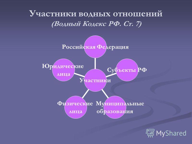 Участники водных отношений (Водный Кодекс РФ. Ст. 7) Участники Российская Федерация Субъекты РФ Муниципальные образования Физические лица Юридические лица