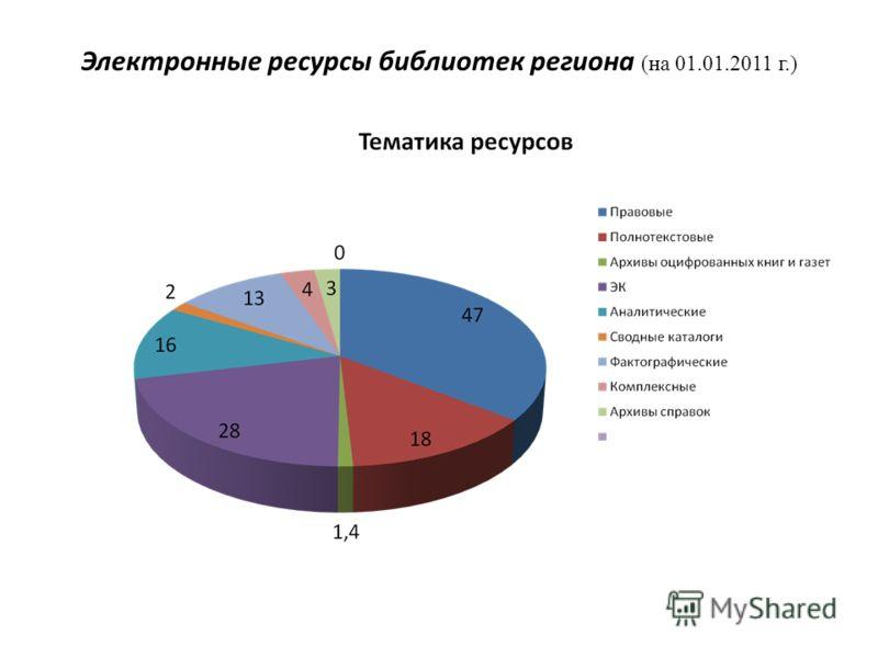 Электронные ресурсы библиотек региона (на 01.01.2011 г.)