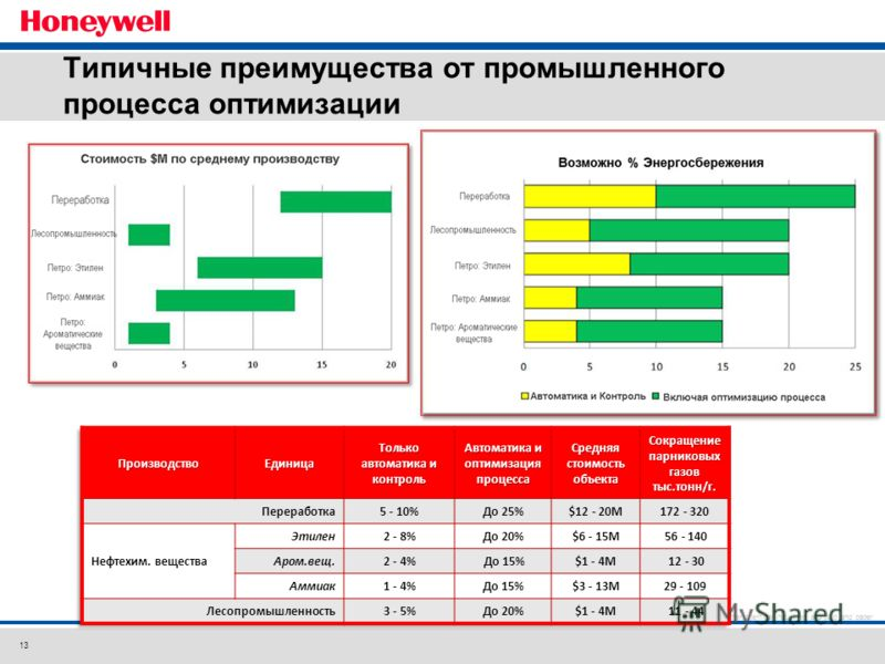 13 These results can be realized by Honeywell in refining and some petrochemical complexes (utilizing both HPS and UOP capabilities) and with external partners for other chemical industries and pulp and paper. Типичные преимущества от промышленного п