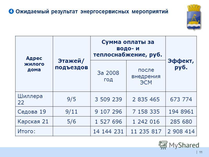 | Создание схемы финансирования Администрация города Тюмени Банк Кредитный договор Субсидирование процентной ставки за счет бюджетных средств Субсидирование процентной ставки за счет бюджетных средств Требуется согласие собственников помещений на осу